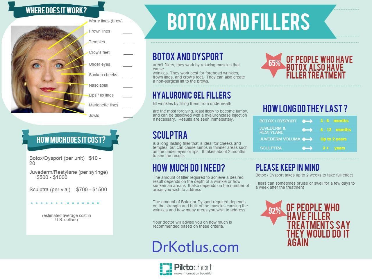 infographic botox
